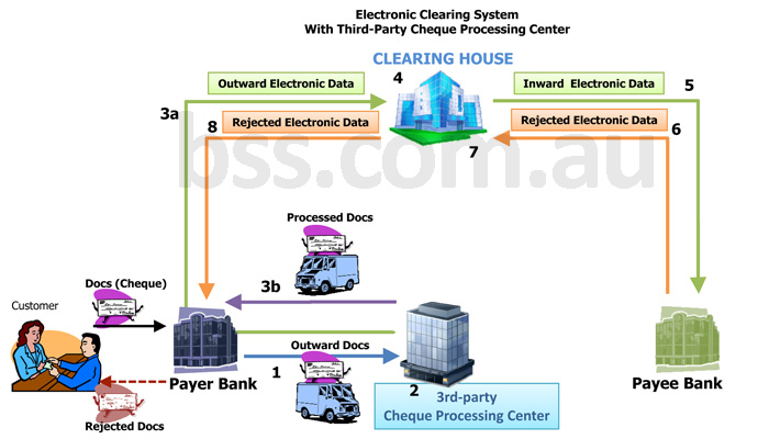 Electronic Clearing System Third Party Cheque Processing Center