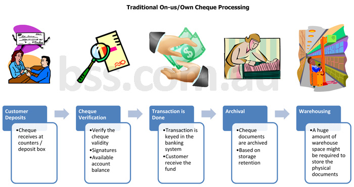 Traditional On-us Own Cheque Processing